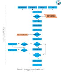 Itil Request Fulfillment Process Flow Chart Itil Incident Management Itil Tutorial Itsm Certguidance