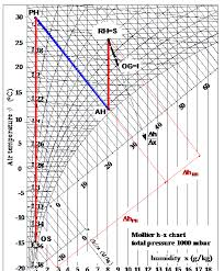 Air Handling Processes On The Mollier H X Chart In The