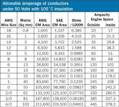 Wire Size Amp Rating Chart Wire Size And Ampere Rating Table Enter Image Description