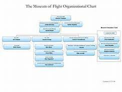 Museum Organization Chart Yahoo Image Search Results