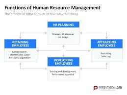 Human Resources Powerpoint Template Resource Management Ppt Free