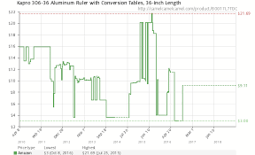 Aluminum Price History Chart Kapro 306 36 Aluminum Ruler With Conversion Tables 36 Inch