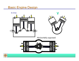 introduction to ic engines basic engine design in line v horizontally opposed