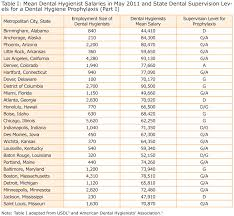 A Comparison Of Dental Hygienists Salaries To State Dental