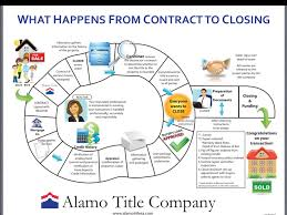 Realtor Flow Chart Flow Chart Of The Closing Process When Purchasing Real