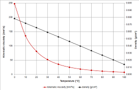 Viscosity Of Automatic Transmission Fluid Atf Viscosity