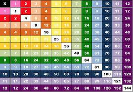 multiplication table 1 12 printable printable multiplication table chart 1 12 image math worksheets