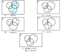 Disjoint Venn Diagram Example Venn Diagrams Union And Intersection Math Operations On Sets