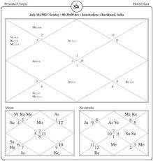 Priyanka Chopra Age Priyanka Chopra Horoscope Analysis