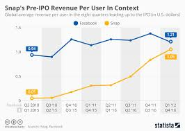 Snapchat Ipo Chart Chart Snaps Pre Ipo Revenue Per User In Context Statista