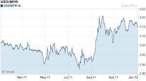 Yen To Myr Chart Remnant 888 Japanese Yen Surpasses Aussie To Be Best