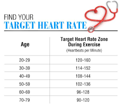 What Is My Pulse Rate Supposed To Be Heart Rate Zones