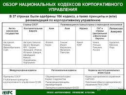 Презентация на тему ПРОЕКТ КОРПОРАТИВНОЕ УПРАВЛЕНИЕ В РОССИИ  7 ПРОЕКТ КОРПОРАТИВНОЕ