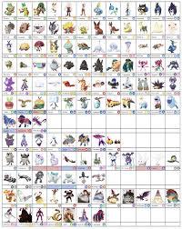 Pokemon Weakness Chart Gen 7 Pokemon Sword And Shield Leaks Pro Game Guides