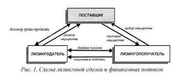 Курсовая работа Лизинг развитых стран ru Суть лизинговой операции заключается в следующем Потенциальный лизингополучатель у которого нет свободных финансовых средств обращается в лизинговую