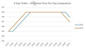 Disney World Ticket Price Chart Disney World Ticket Price Update November 2018 Disney