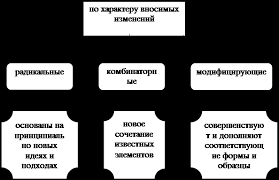 Дипломная работа Инновационная деятельность педагога в детском  Рис 1 Классификация инноваций по видам деятельности