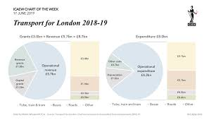 Icaew Chart Of The Week Transport For London Blogs