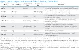 Ask Dis Nsaids Comparison Diclofenac Ibuprofen