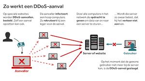 DDoS-aanval is net zo makkelijk als winkelen op internet
