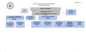 School Organization Charts Nysed Organization Chart New York State Education Department