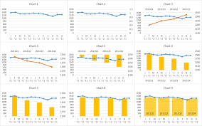 Quarterly Charts In Excel Plotting Quarterly And Monthly Data In Excel Super User