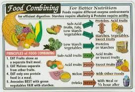 The Hay Diet Food Combining Chart Food Combining Chart Health In 2019 Food Combining Food