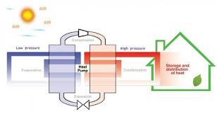 air source heat pump diagram. Beautiful Heat Air Source Heat Pump Cycle Diagram On C