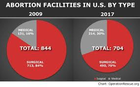 2017 Abortion Facility Survey Abortion Clinic Numbers Keep