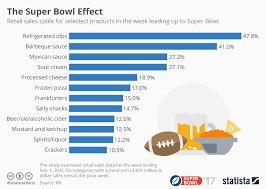 Superbowl Chart 2017 Chart Which Product Retail Sales Increase In The Week
