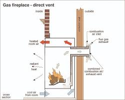 some gas fireplaces contain a heat exchanger to help transfer heat into the house air heat is transferred into the house by a combination of radiation and