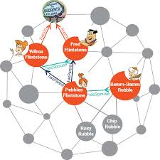 Graph Databases Why Graph Databases Make A Better Home For Interconnected