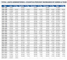 How Many People Take The Lsat Each Year Magoosh Lsat Blog