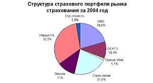 Статистика страхования и страхового рынка  Государственный надзор за страховой деятельностью осуществляется в целях соблюдения требований законодательства Российской Федерации о страховании
