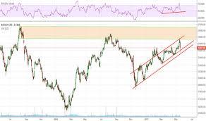 Bosch Stock Chart Boschltd Stock Price And Chart Bse Boschltd Tradingview
