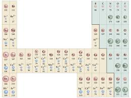 ionic size ions periodicity