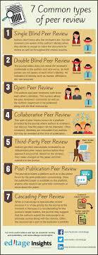 Peer Reviews 7 Common Types Of Peer Review