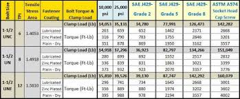 Torque Comparison Chart Bolt Torque Chart