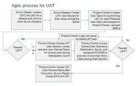 Agile User Story Acceptance Criteria Template User Acceptance Template An Agile Process For User Acceptance
