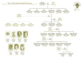 genealogy diagram make a family tree online free