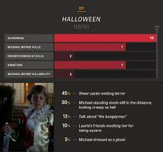 All 10 Halloween Movies In Charts And Percentages The