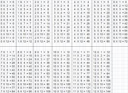 multiplication tables 12 - Hatch.urbanskript.co