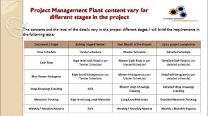 The Content Of Project Management Plan Planning Engineer Course