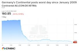 Continental Tire Pressure Chart Auto Stocks Drop On Weak Outlook From German Tire Maker