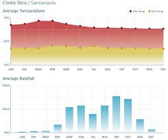 Costa Rica Climate Chart Costa Rica Best Time To Visit Rainbow Tours