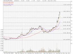 Singapore Hot Stocks Genting Singapore My Stocks