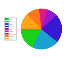 Lightswitch Html 101 Getting Started With The Piechart