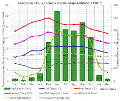 Climate Graph For Guatemala City Guatemala
