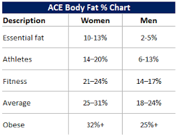 Ace Bmi Chart Pin On Fitness