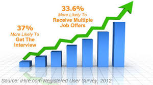 Resume Statistics